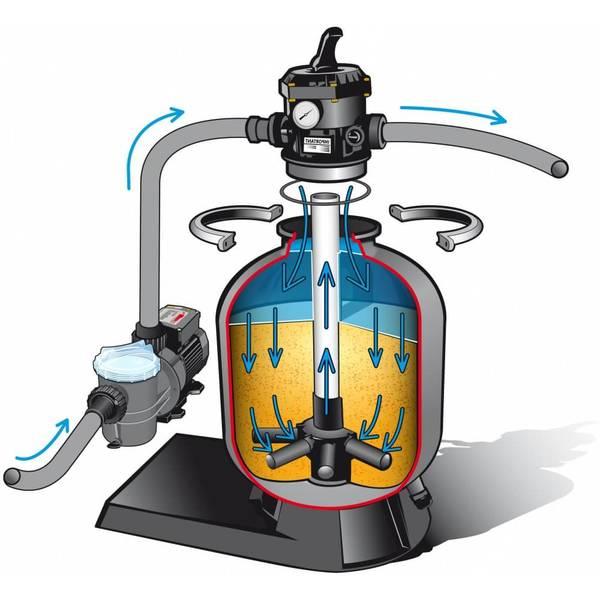 kit filtration piscine