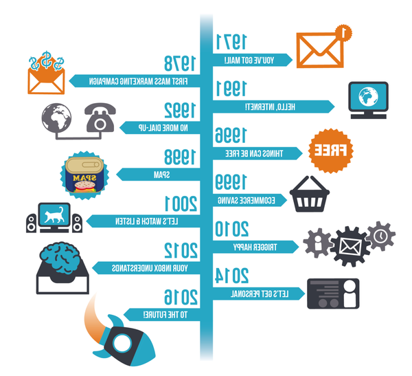 tendances email marketing